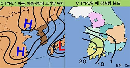 화북, 화중지방 고기압 위치 및 강설량 분포