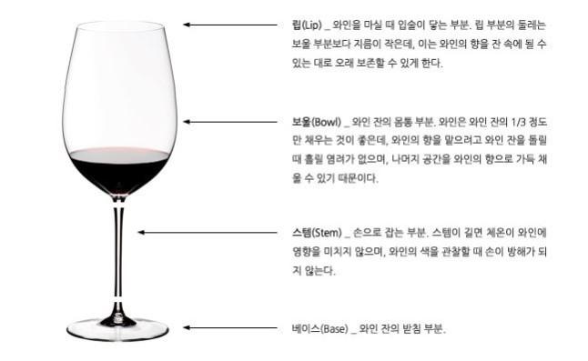 와인 잔의 종류 이미지 1