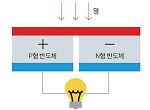 에너지 하베스팅 이미지 2