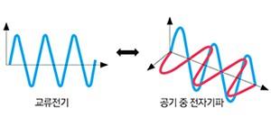 에너지 하베스팅 이미지 4