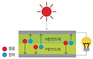 에너지 하베스팅 이미지 3