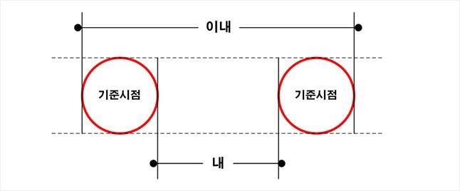 [참고] 건축법 이해를 위한 간단한 법률상식 이미지 3