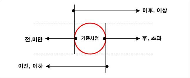[참고] 건축법 이해를 위한 간단한 법률상식 이미지 2
