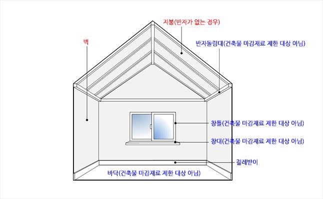 화재확산 방지를 위한 건축물의 마감재료(9) : 네이버 블로그
